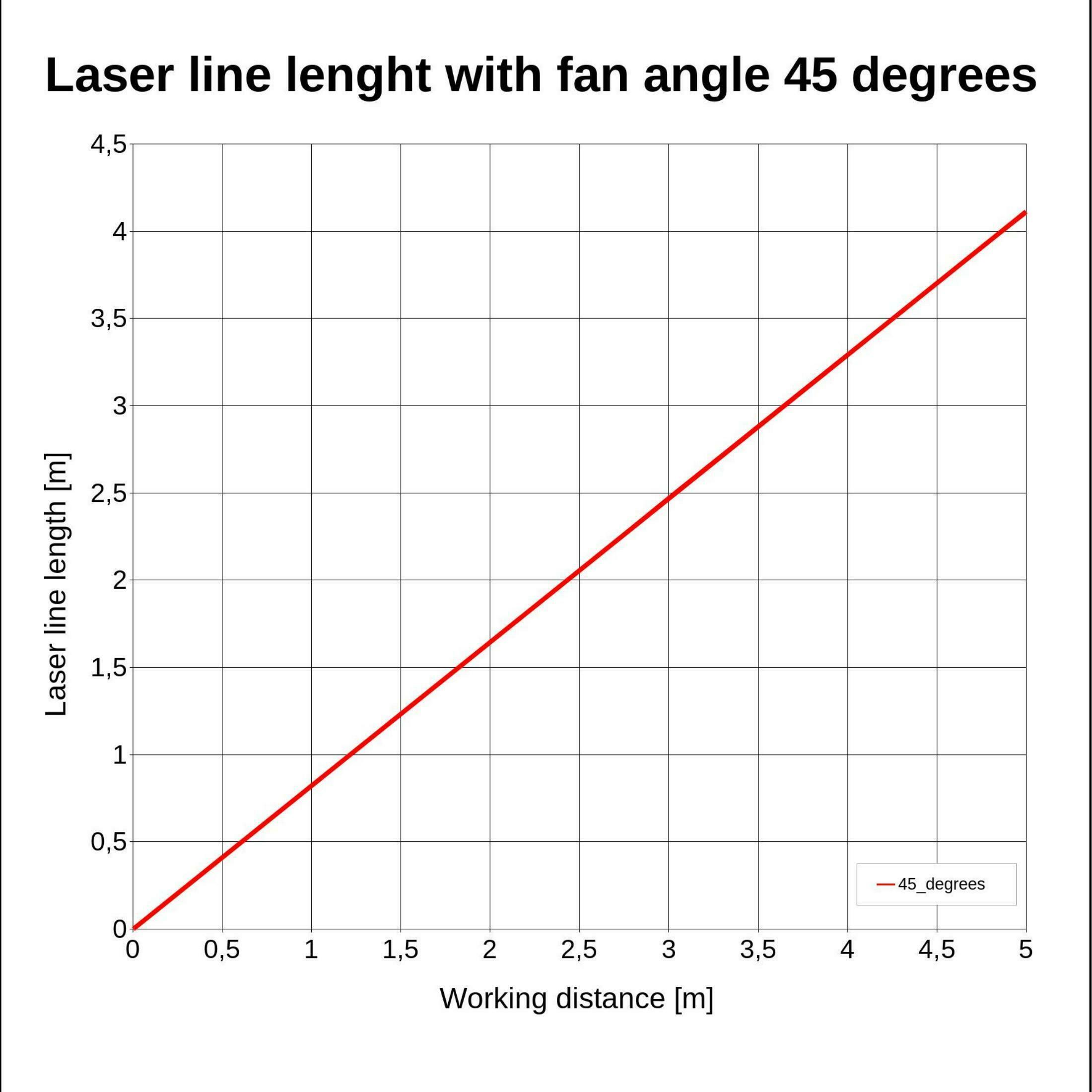 Laserfuchs Laser LFC650-1-12(9x20)45-F100-C220