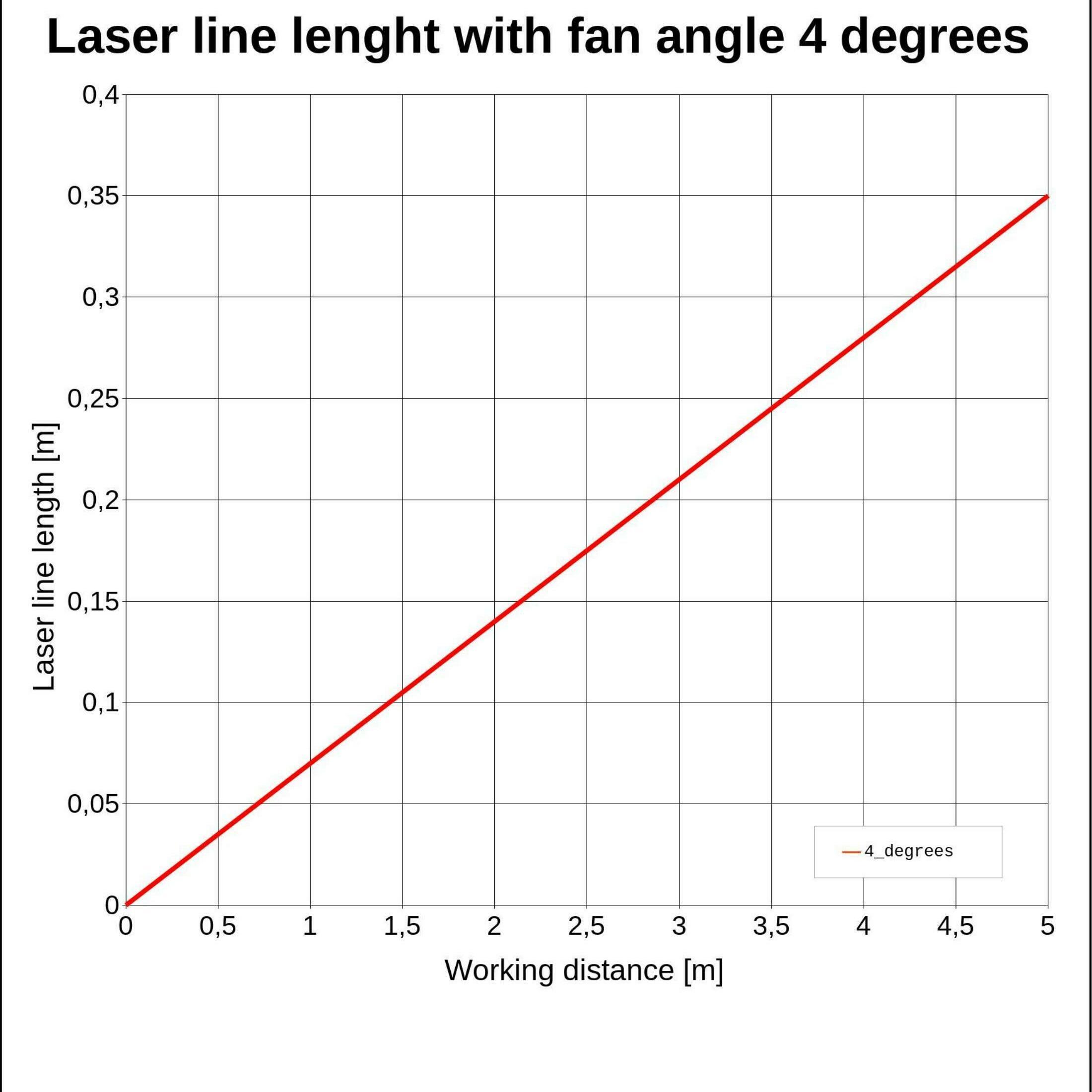 Laserfuchs Laser LFL650-5-3(9x25)4DEG