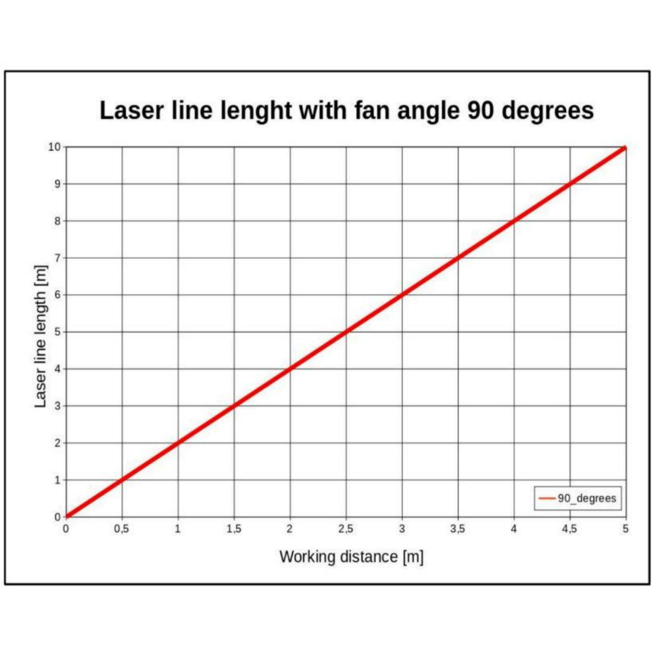 Laserfuchs Laser LFL650-5-12(9x20)90