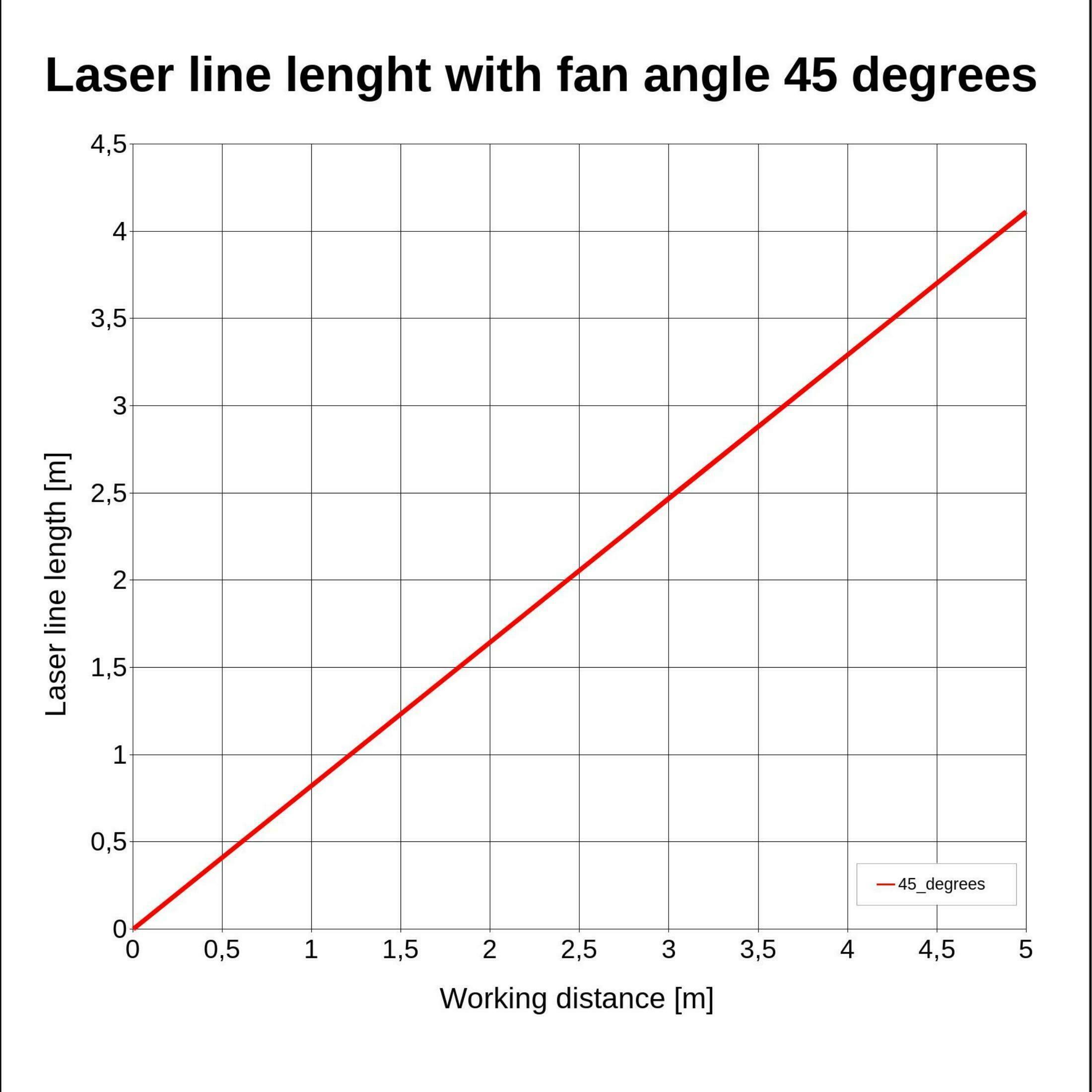 Laserfuchs Laser LFC650-5-12(9x20)45-F100