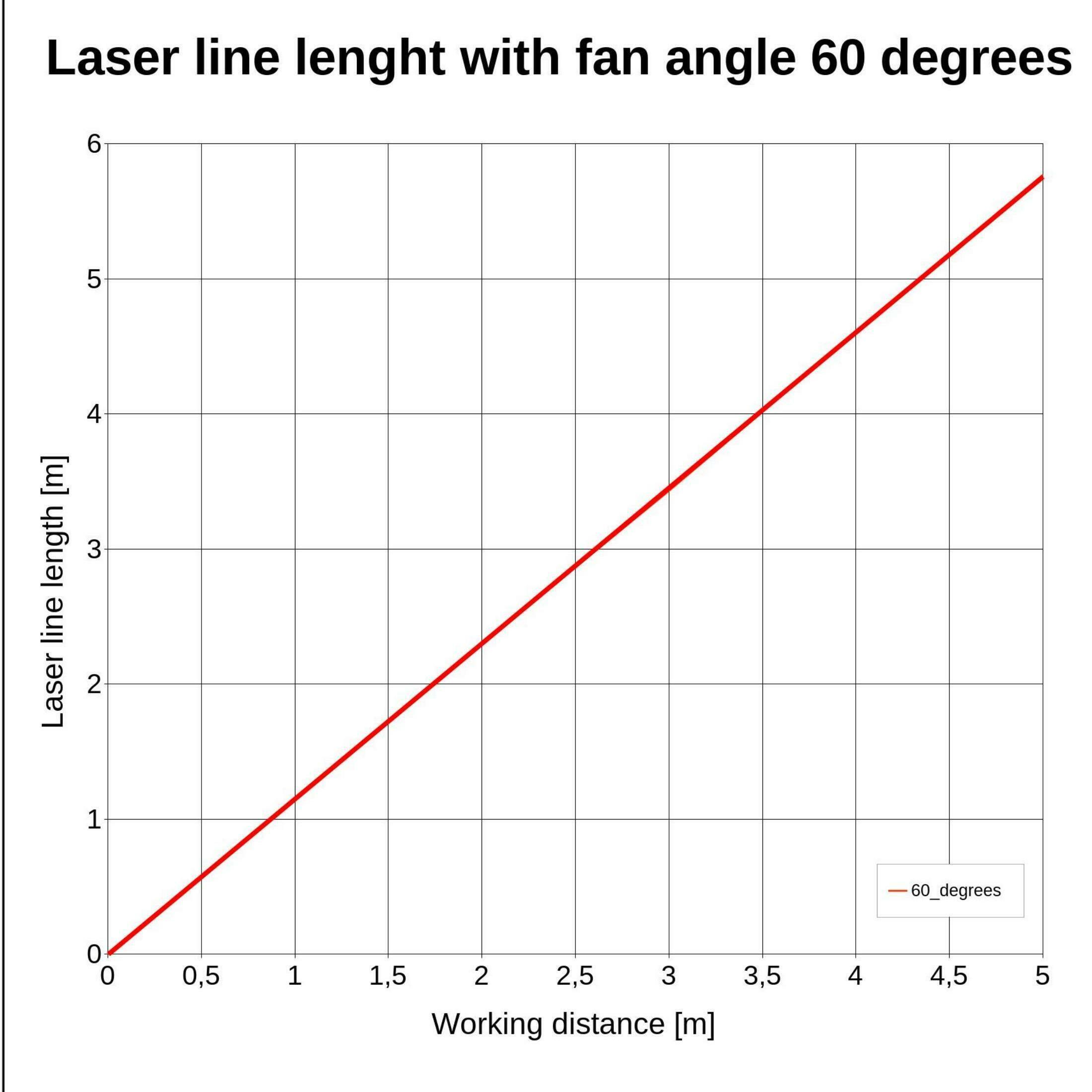 Laserfuchs Laser LFL650-5-12(9x20)60-CON